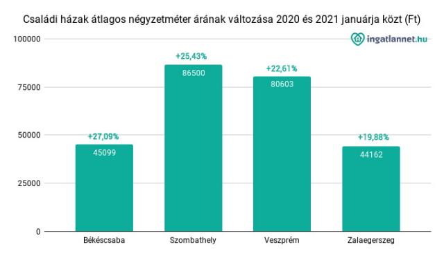 Családi házak átlagos négyzetméter árának változása 2020 és 2021 januárja közt (Ft)