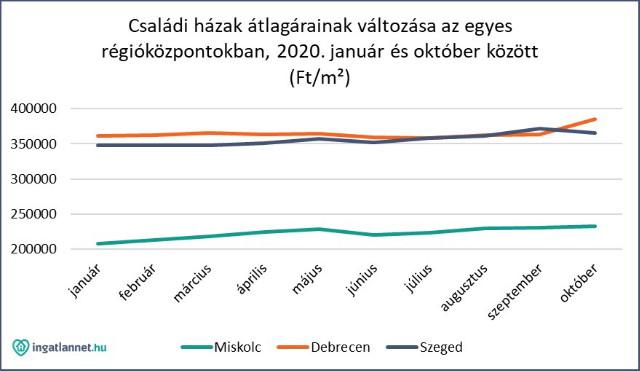 Családi házak átlagárainak változása az egyes régióközpontokban