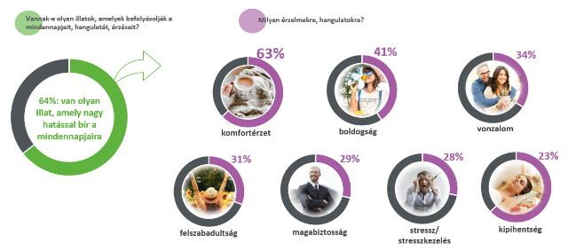 Mely érzelmekre vannak befolyással az illatok?