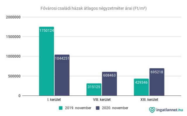 Fővárosi családi házak átlagos négyzetméter árai (Ft/m²)
