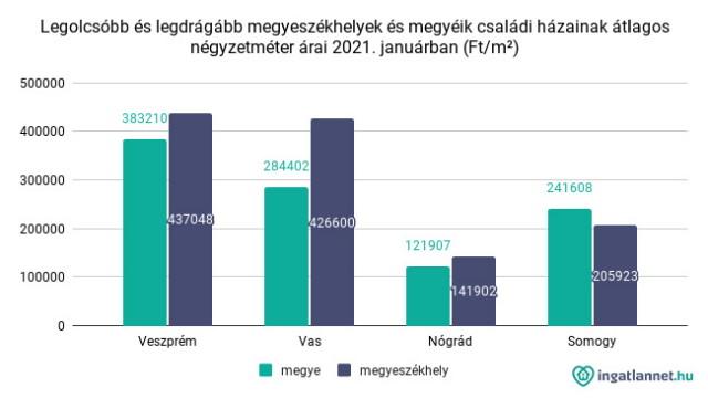 Legolcsóbb és legdrágább megyeszékhelyek és megyéik családi házainak átlagos négyzetméter árai 2021. januárban (Ft_m²)