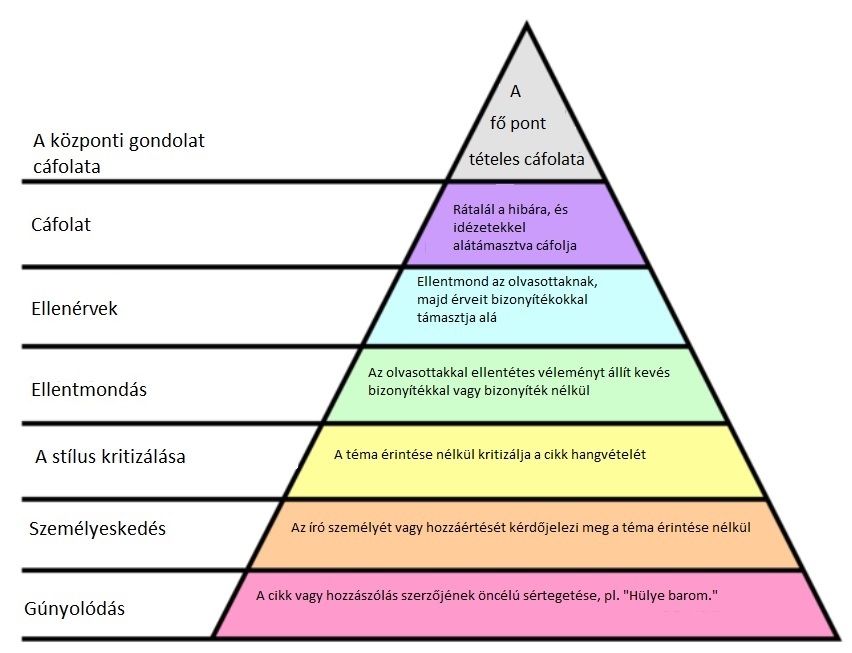 Ellenkezéshierarchia
