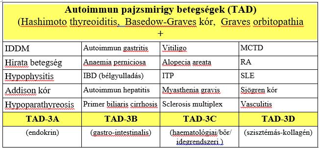 Autoimmun pajzsmirigybetegségek