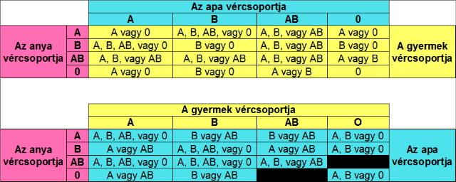 Baba vércsoport táblázat