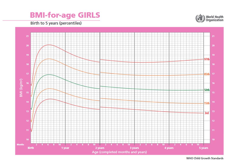 BMI lányok