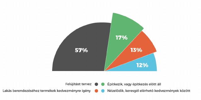 Homeinfo közvéleménykutatás diagram (lakásfelújítás, építkezés)