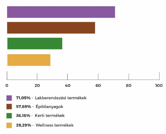 Homeinfo közvéleménykutatás diagram (lakberendezési termékek, építőanyagok, kerti termékek, wellness termékek)