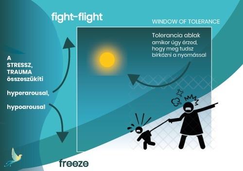 Fight-flight