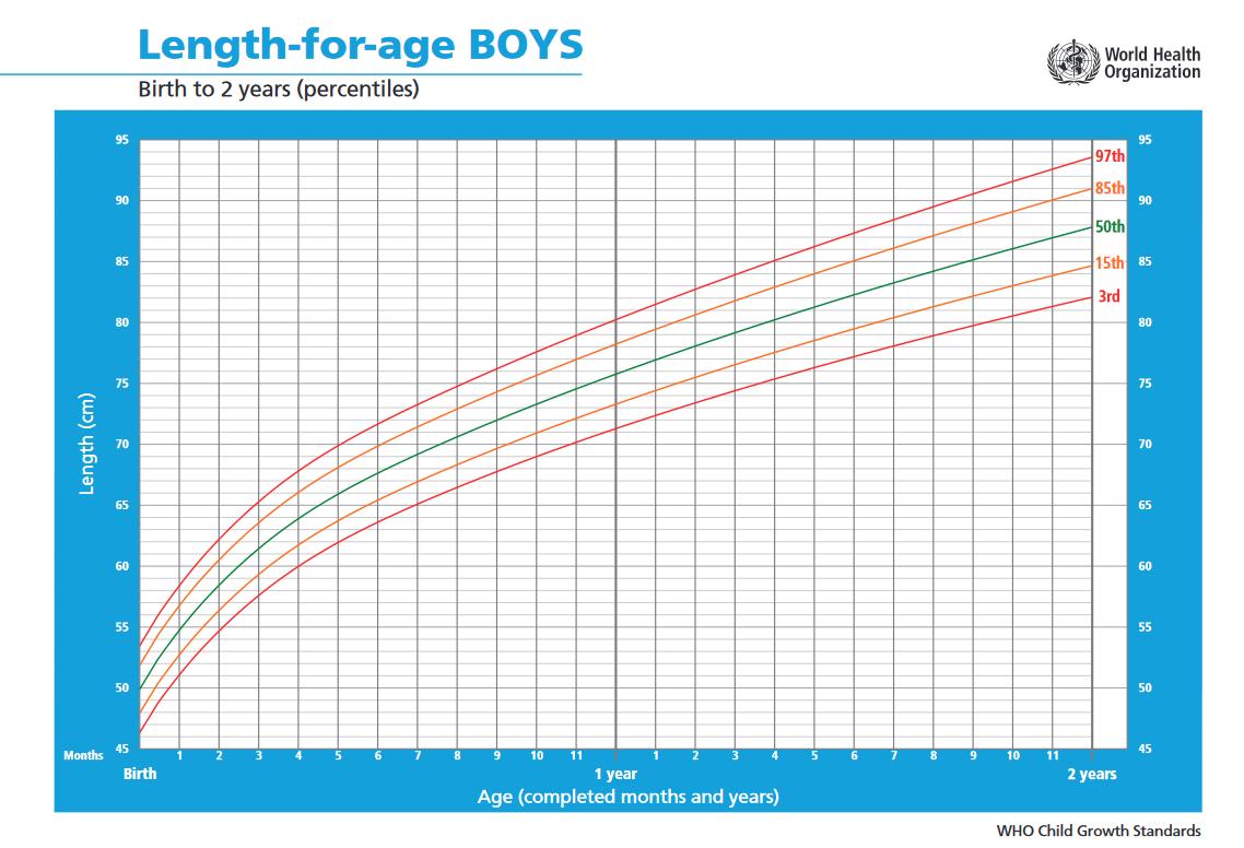 Fiúk növekedése 0-2 év