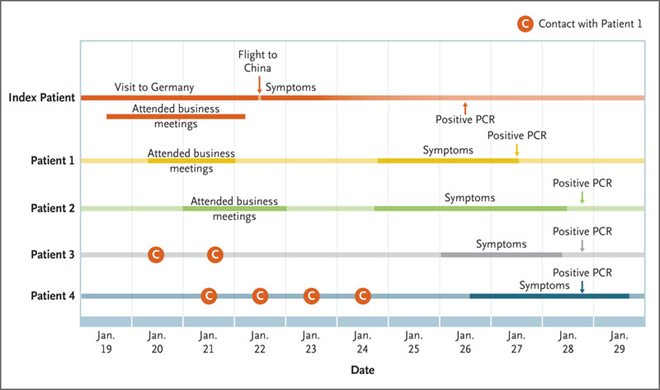 Koronavírus kialakulása