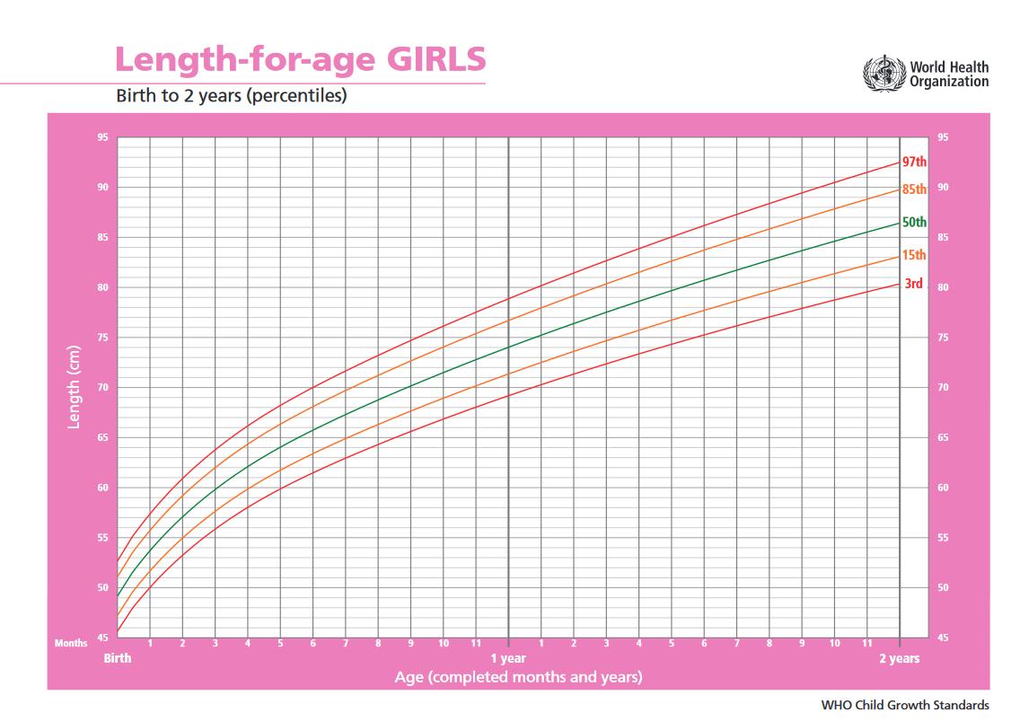 Lányok növekedése 0-2 év