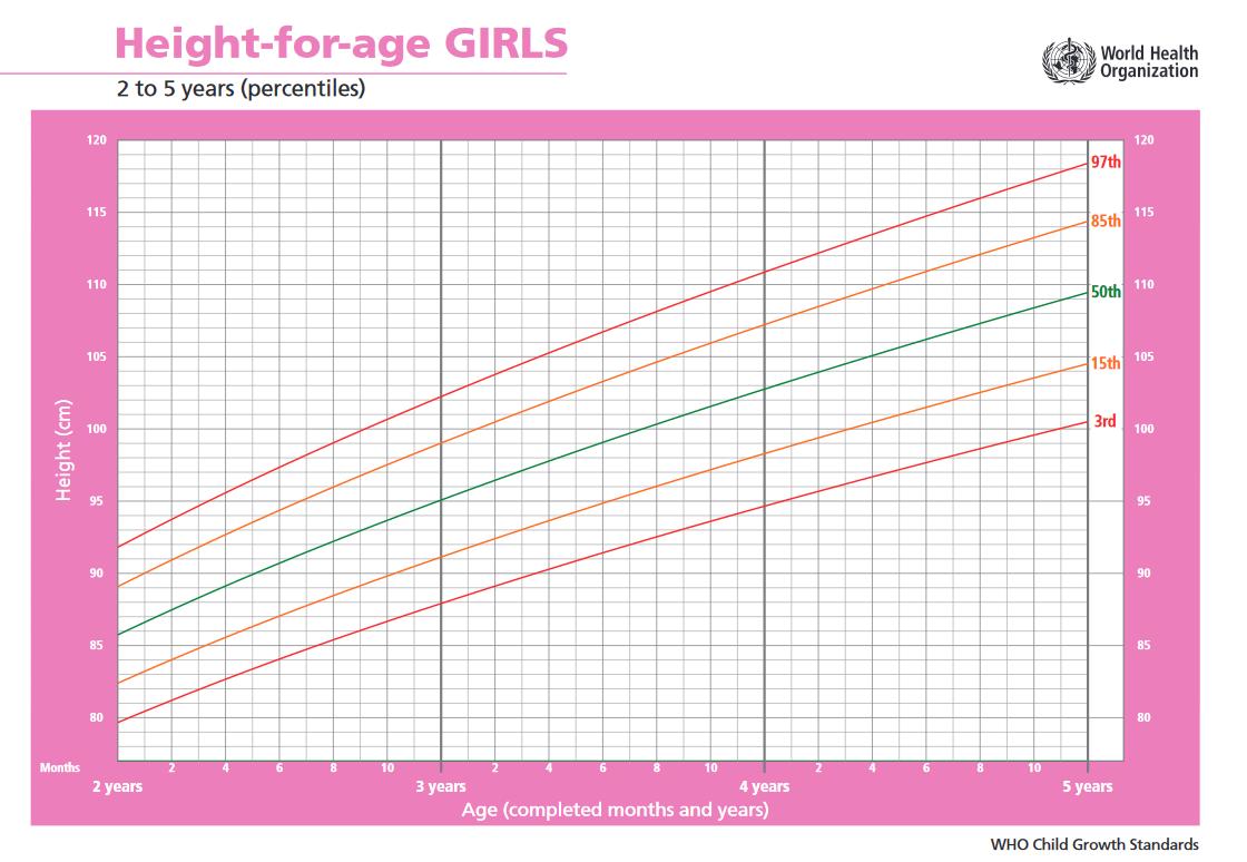 Lány növekedés 2-5 év
