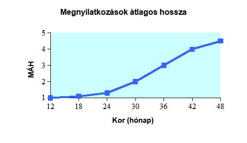 A megnyilatkozások átlagos hosszának növekedése 12-48 hónapos kor között