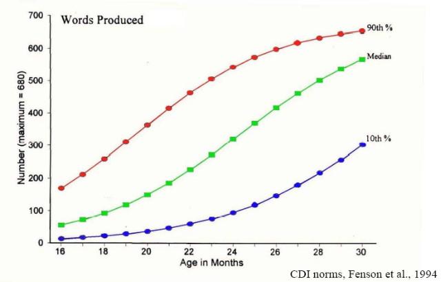 A szókincs növekedése 16-tól 30 hónapos korig