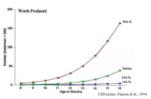 A szókincs növekedése 8-16 hónapos korig